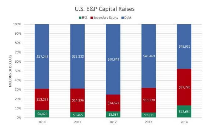 capital-raises