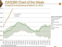 Chart of the Week: When will the Crude Oil Builds Stop?