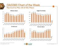 Chart of the Week: Rig Counts by Oil Plays