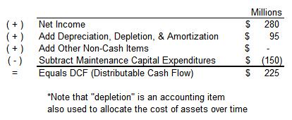 Definition of Distributable Cash Flow - Oil & Gas 360