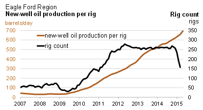 EIA EF Oil Production