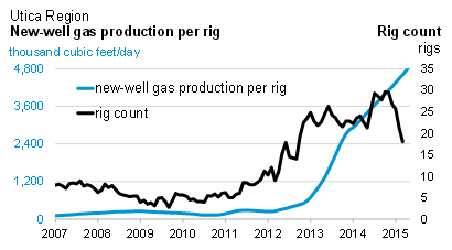 EIA Utica Gas Production