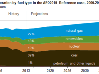 EIA: Expect Natural Gas to Carve Out a Greater Market Share