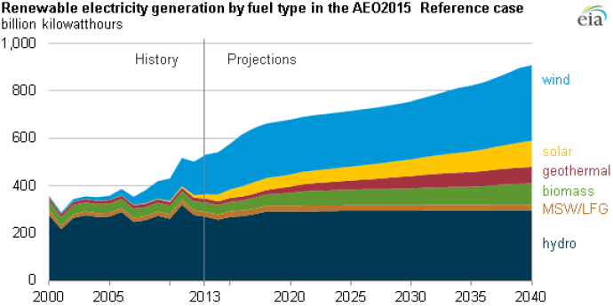 EIA Renewable Growth by 2040