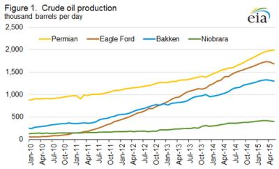 Source: EIA Drilling Productivity Report - April 2015