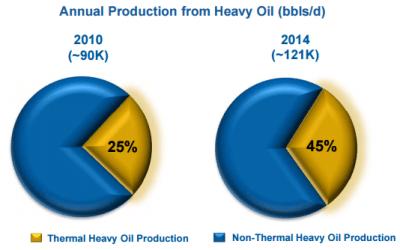 Source: HSE May 2015 Presentation
