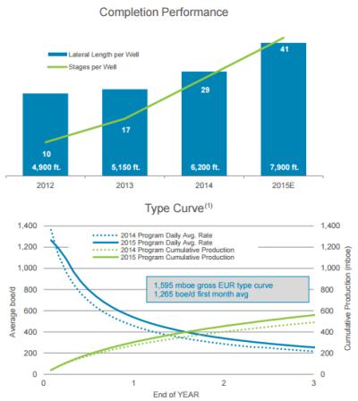 Source: Chesapeake Energy Jun 2015 Presentation