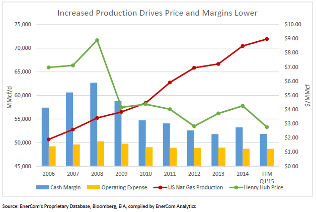 ECI Natural Gas Production and Prices