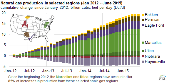 EIA Marcellus and Utica Natgas Growth