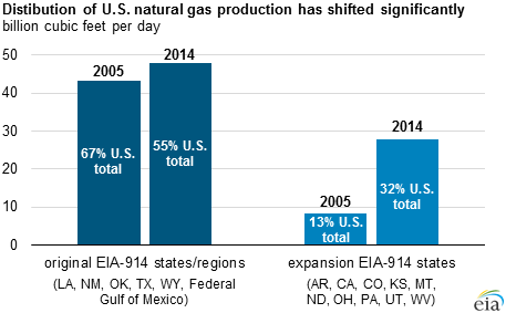 EIA Natgas Coverage