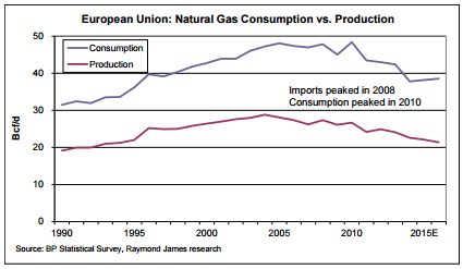 EU Gas Production and Consumption