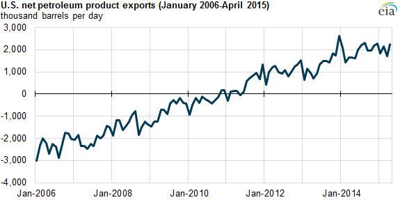 US Petroleum Exports Rising