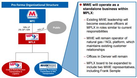 Source: MPLX/MWE Merger Presentation