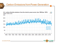 Power Sector Carbon Dioxide Emissions Hit 27-Year Low
