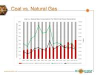 Coal vs. Natural Gas: NatGas Takes the Lead