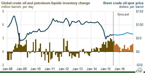 Liquids inventories