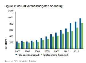 Saudi Spending