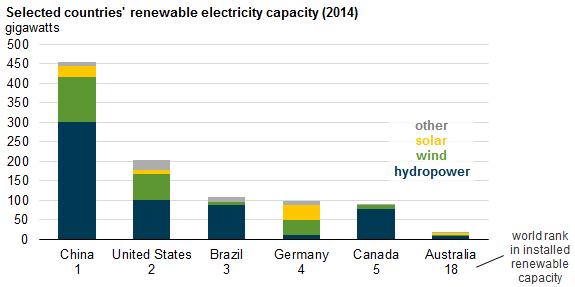 Top Renewable Countries