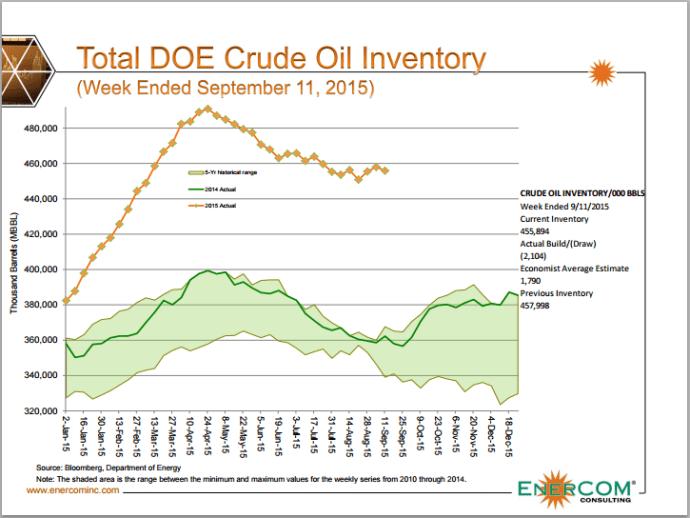ECI Crude Inventories Weekended 09 11