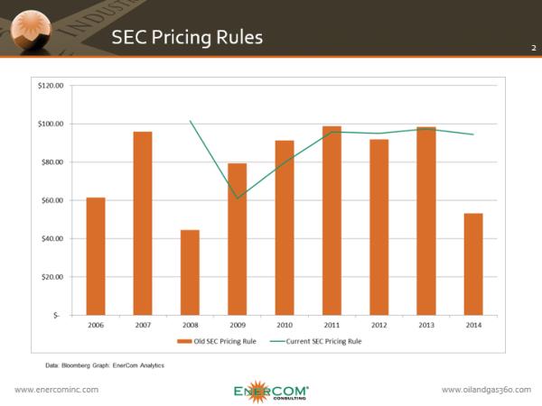 ECI SEC Price Rule Change