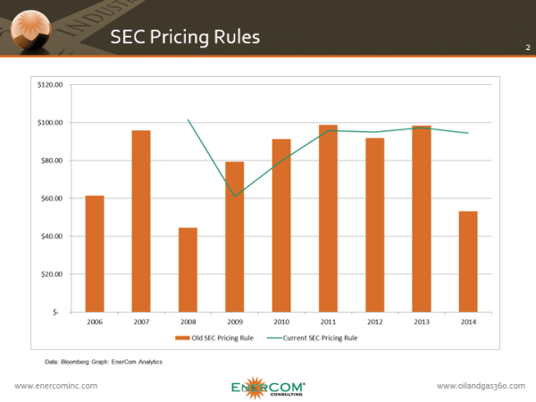ECI SEC Price Rule Change