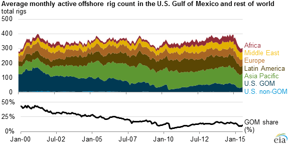 EIA Global Offshore Rigs