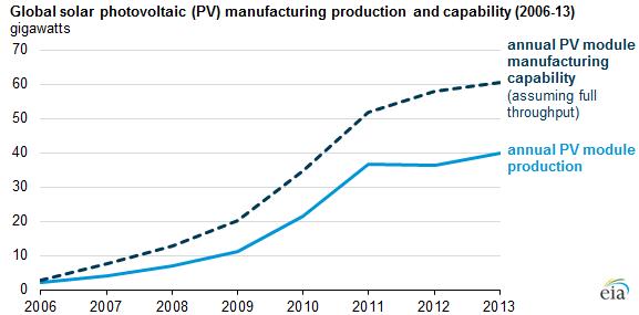 EIA Solar Capacity and Throughput