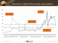"$50 Oil: Are We Back at ""Normal""?"