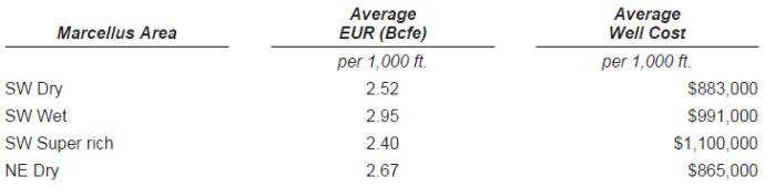 range-eurs