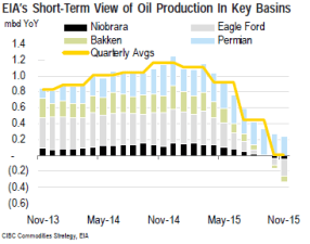CIBC EIA Drilling Report Production Slowdown