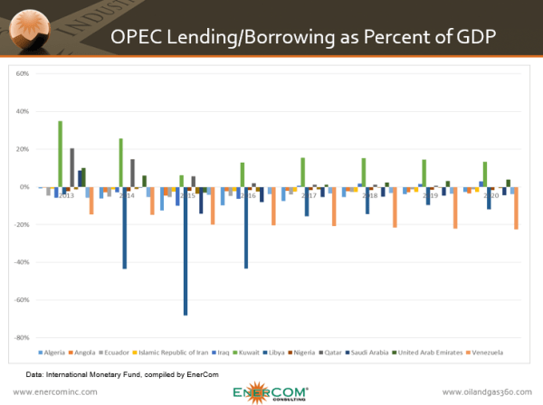 ECI OPEC Lending and Borrowing, Saudi Arabia