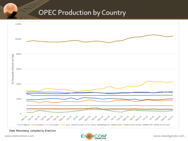 ECI OPEC Production by Country Nov 12