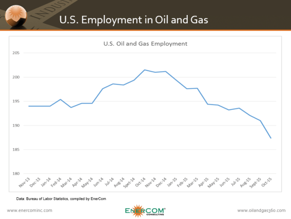 ECI US Employment Oil and Gas Nov