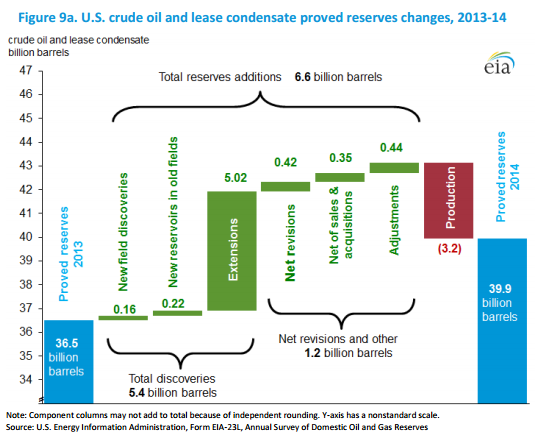 EIA Crude Reserves Increases by Type 2014