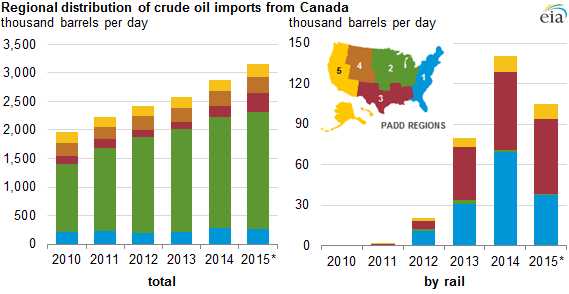 EIA PADD Distribution of Canadian Imports