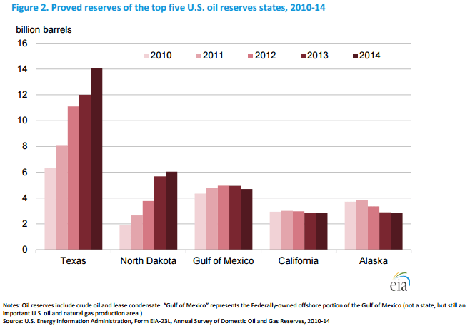 EIA Reserves Builds 2010 to 2014