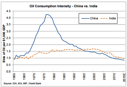 India oil consumption intensity