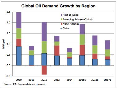 RayJ Global Oil Demand Growth