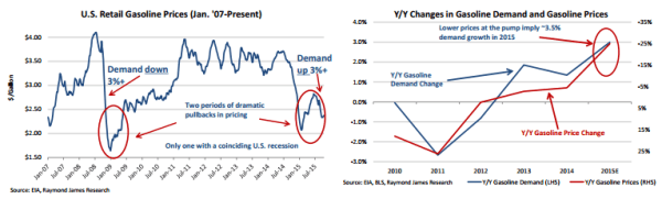 RayJ US Gasoline Demand and Prices