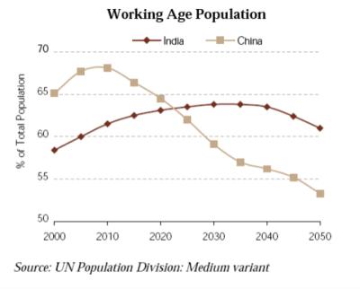 UN India China Population Comparison