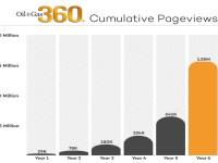 Oil & Gas 360® Reaches 1.5 Million Pageviews