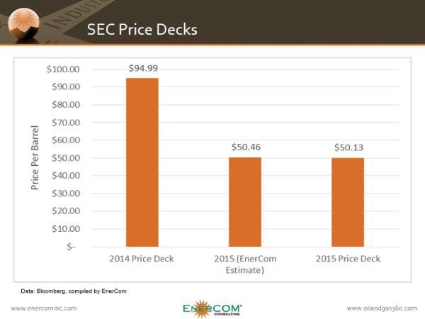 Reserves Price Deck
