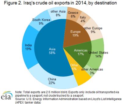 EIA Iraq Crude Export Pie Chart