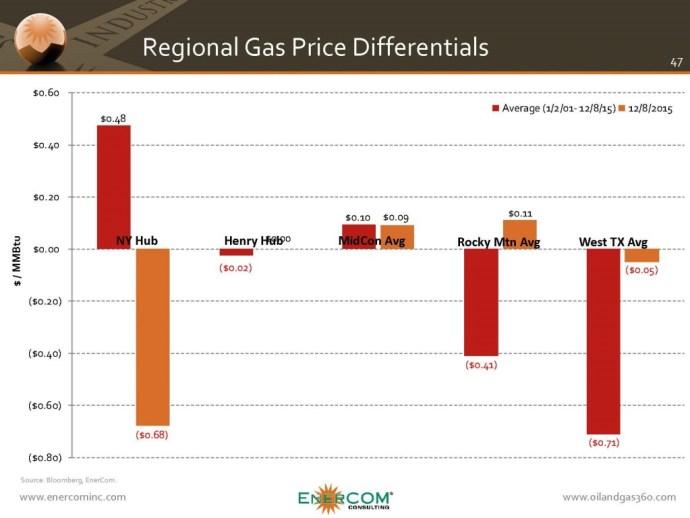 gas-differentials