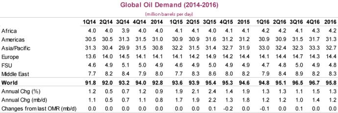 OPEC - Oil & Gas 360