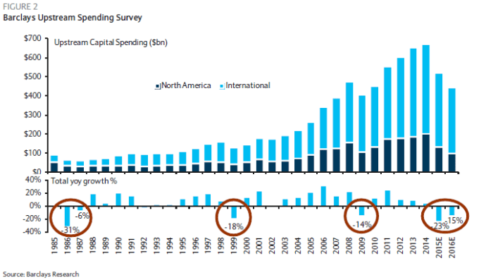 Barclays Spending Graph back to 1986