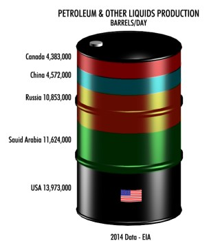 ECI Oil Barrel Production