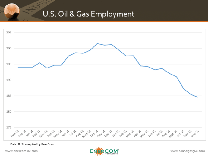 US oil and gas employment Nov '13 to Dec '15