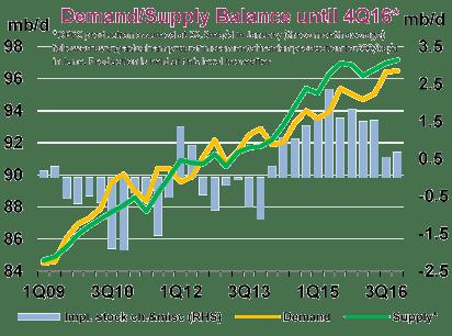 IEA OMR Jan Supply and Demand