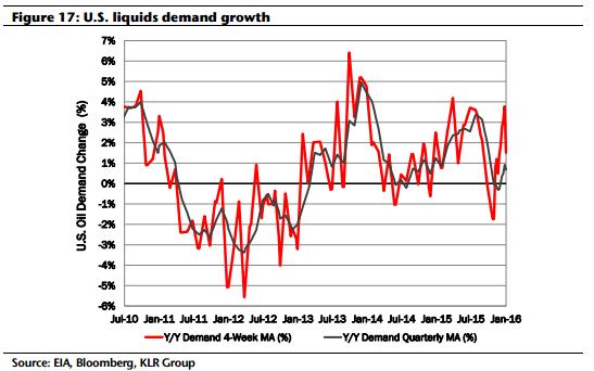 KLR US Liquids Demand Growth